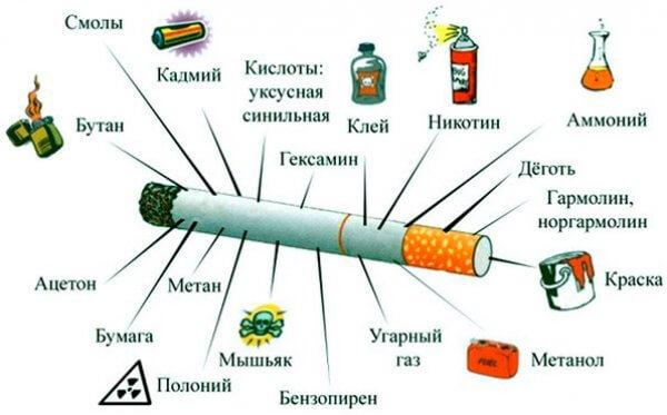 Вопрос «можно ли курить при пневмонии?» Компетентный ответ специалистов