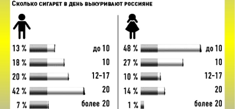 сколько сигарет в день курит выкуривают россияне