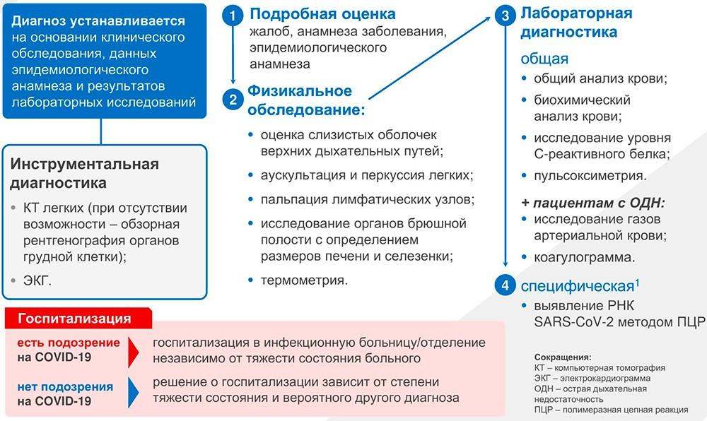 На картинке изображен алгоритм действий при подозрении на коронавирусную инфекцию