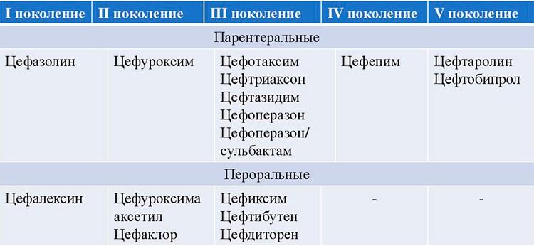 На картинке изображена классификация цефалоспоринов (β-лактамные антибиотики)