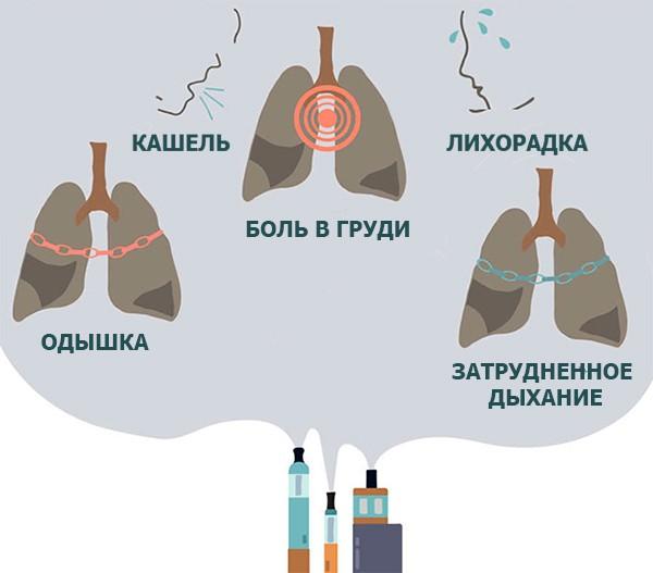 На картинке изображены симптомы заболевания легких от курения электронных сигарет