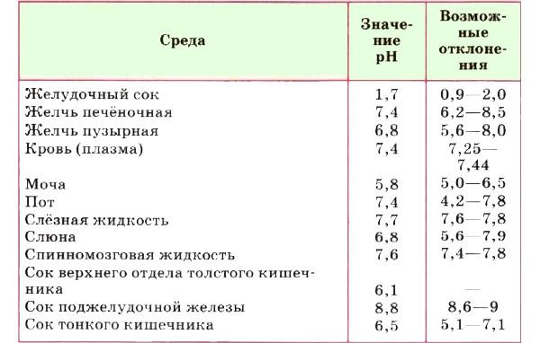 На картинке изображены значения pH физиологических жидкостей