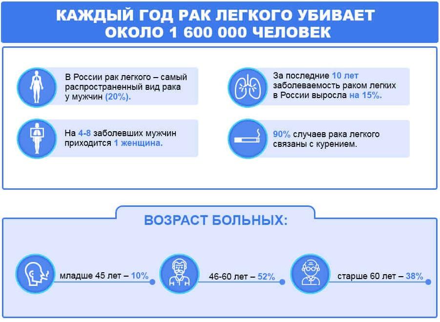 На картинке изображена статистика рака легких в России