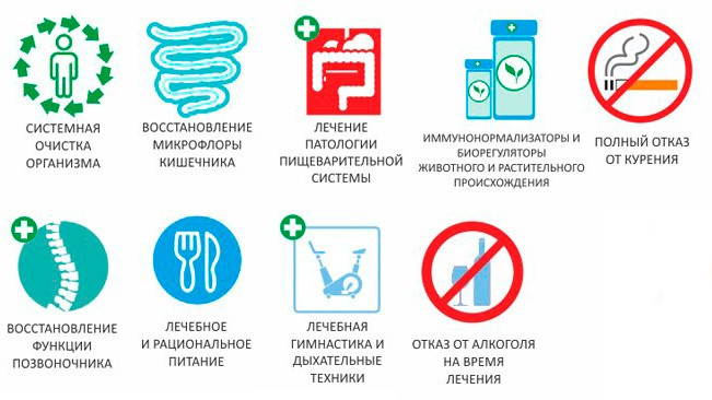 На картинке изображены принципы лечения бронхиальной астмы